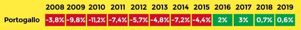 Deficit di bilancio del Portogallo