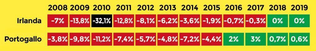 Austerity o investimenti? Deficit e surplus di Irlanda e Portogallo, grafici tratti dal libro di economia spiegata facile