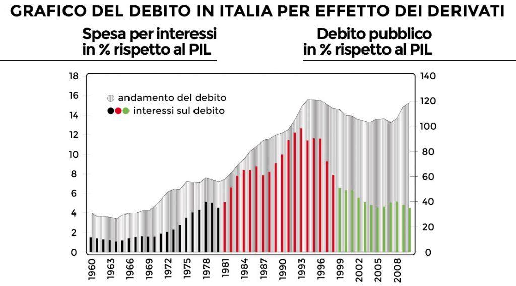 debito pubblico e derivati sui Titoli di Stato