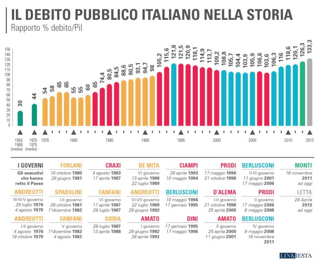 Debito pubblico senza fine, quando smetterà di aumentare?