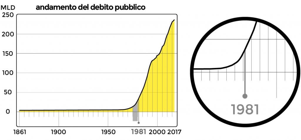 effetti del colpo di Stato sul debito pubblico