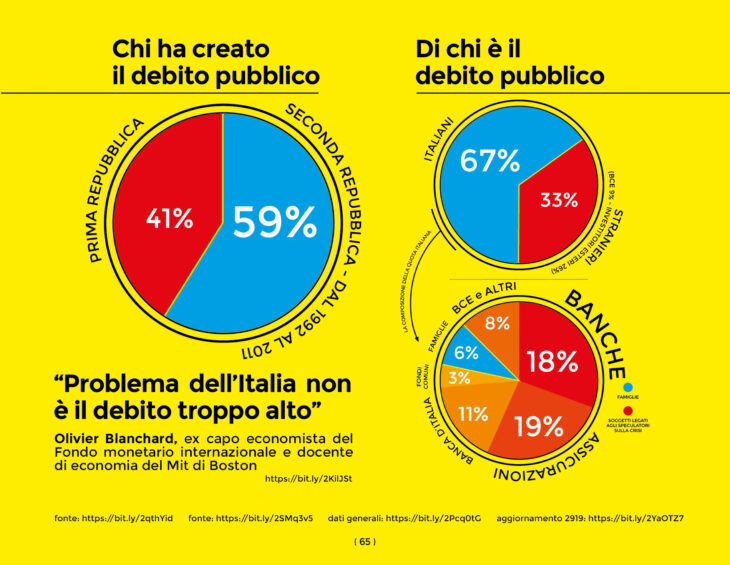 Chi possiede le chiavi di casa degli italiani? Concetti base sul debito pubblico italiano