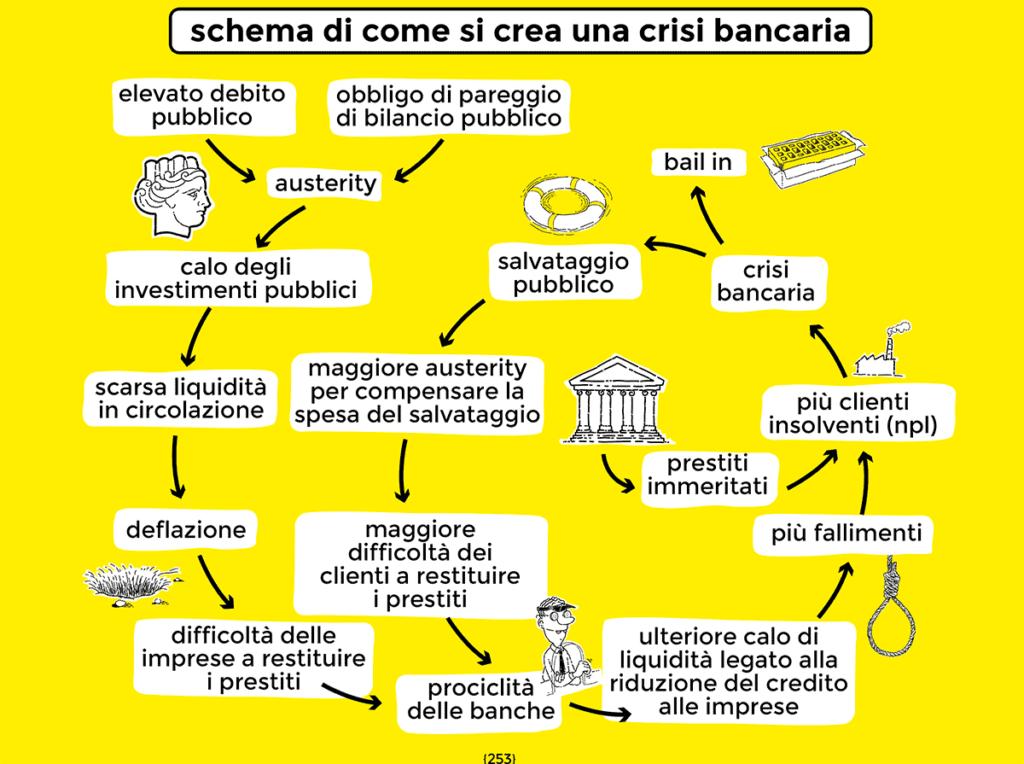 Come si generano le crisi delle banche - dal libro di economia spiegata facile