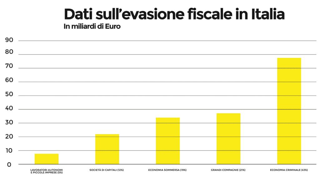Dati sull'evasione fiscale
