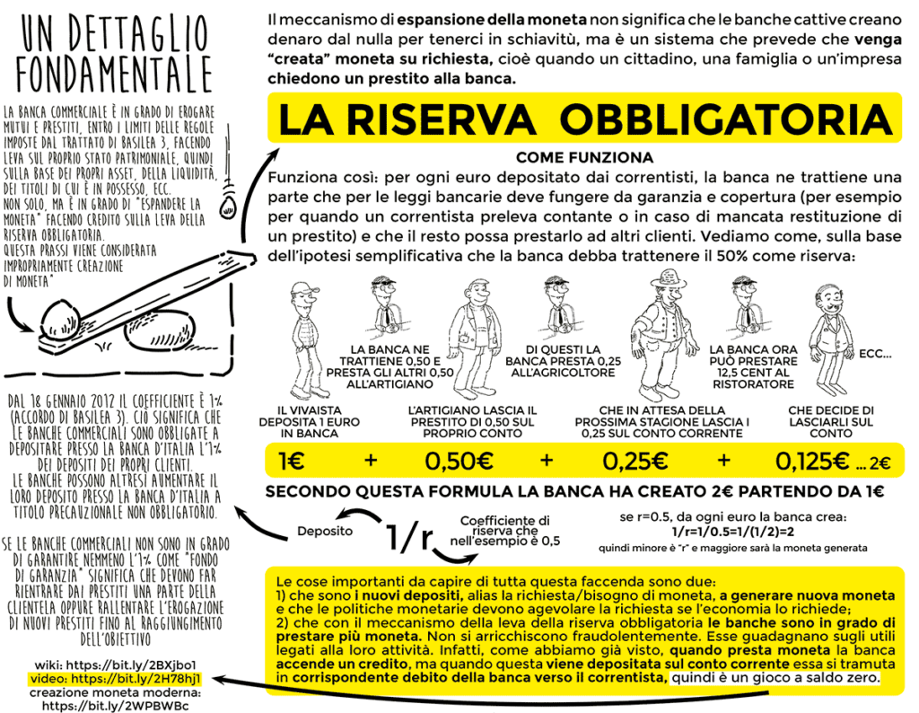 riserva obbligatoria o riserva frazionaria - dal libro di economia spiegata facile