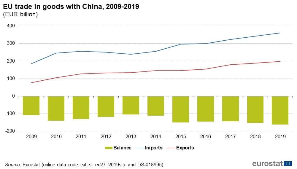 Bilancia commerciale UE vs Cina, come sta messo secondo voi il made in Italy?