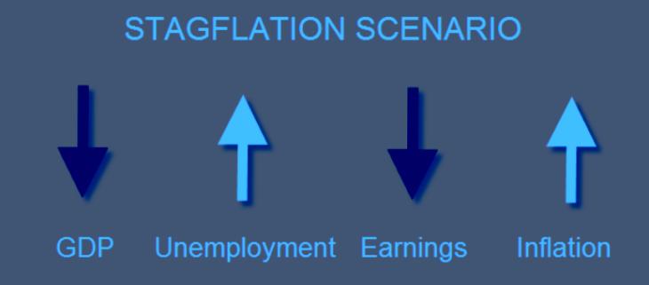 Stagflazione? Dagli USA segnali di problemi su prezzi e produzione