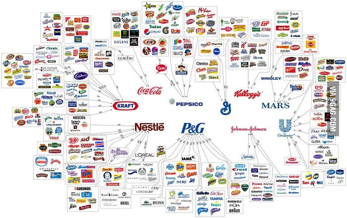 Quali sono le prime 100 aziende, per settore e per nazione, al mondo?
