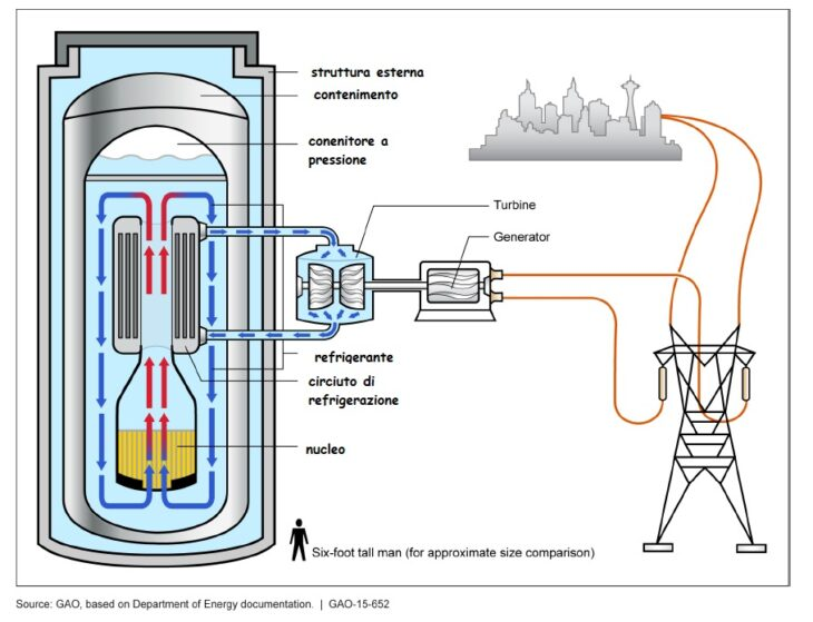 """Parte la costruzione del primo """"Piccolo reattore nucleare modulare"""". Ovviamente in Cina…."""